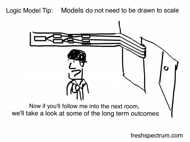 Toon: Logic Model Tip Long Term Outcomes