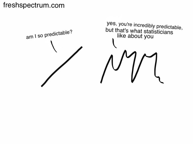 Predictability and linear relationships