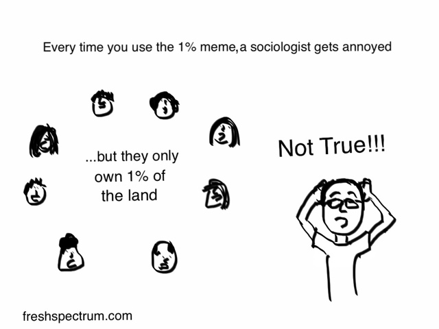 Fresh Spectrum cartoon reminding you that whenever you use the women only own one percent of all land meme a sociologist gets annoyed