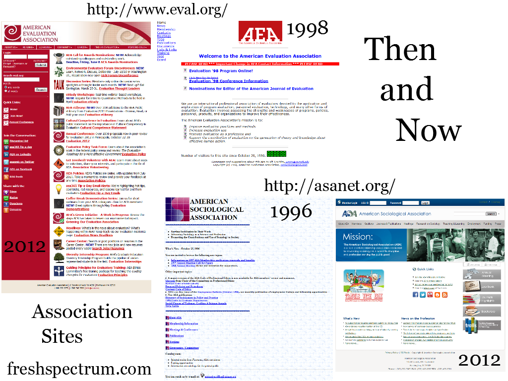 Showing screen shots from the American Evaluation Association homepage in 1998 and 2012 and American Sociological Association in 1996 and 2012