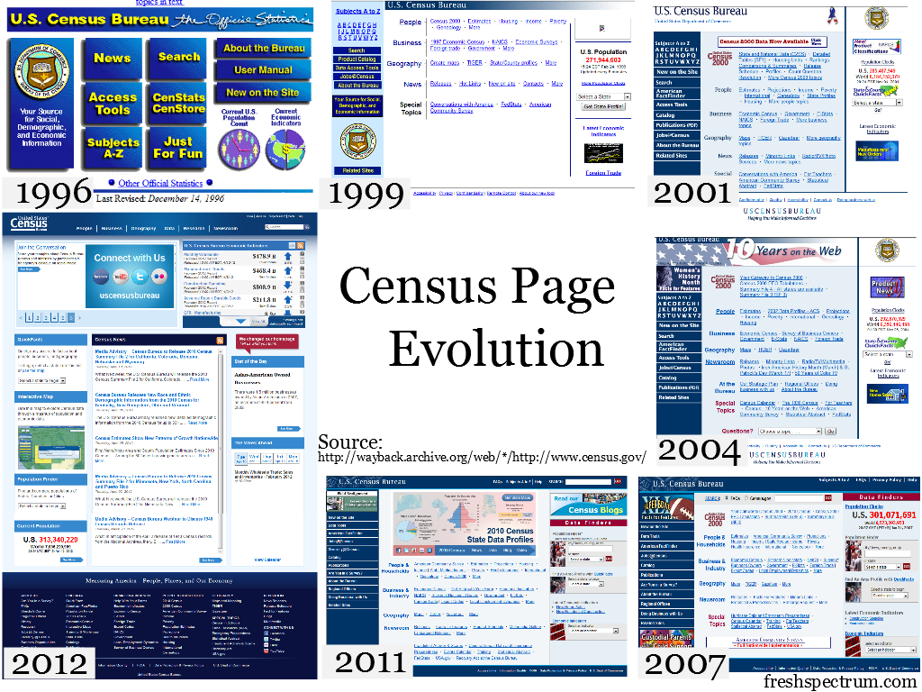 Iterations of the Census Home Page from 1996 to 2012