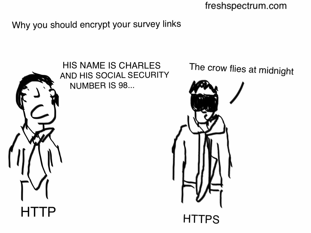 Fresh Spectrum Cartoon showing an HTTP person blabbing personal information with an HTTPS person using code