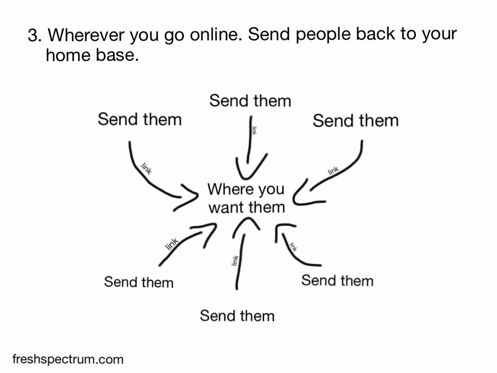 Wherever you go online. Send people back to your home base.