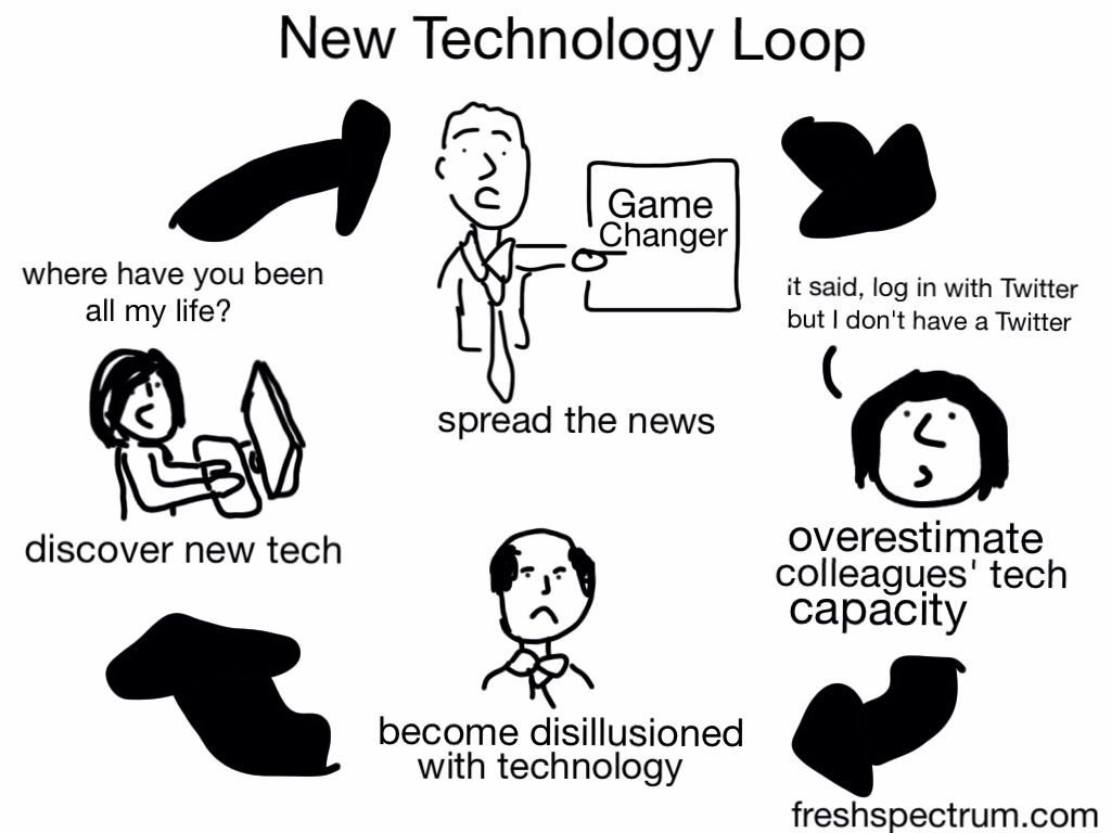 Discover new tech, spread the news, overestimate colleagues technical capacity, become disillusioned with technology, repeat