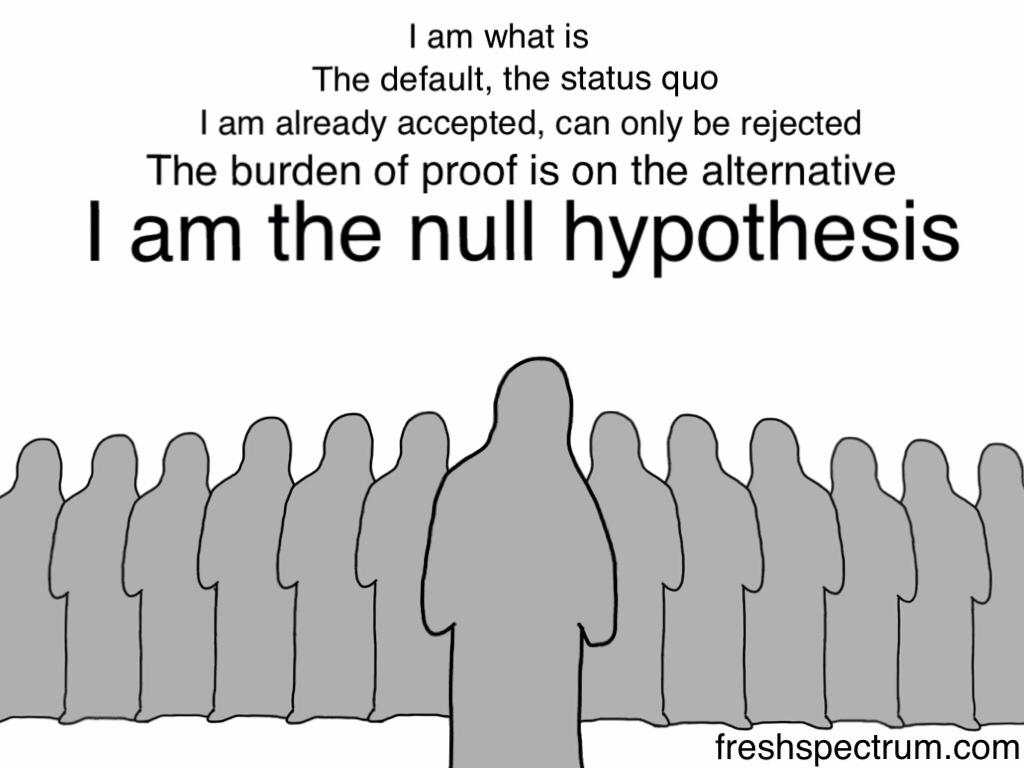 Null hypothesis alternative hypothesis