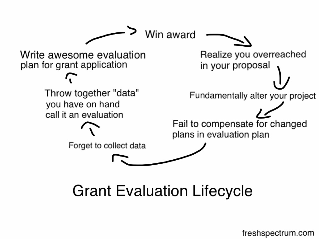 Grant Evaluation Lifecycle