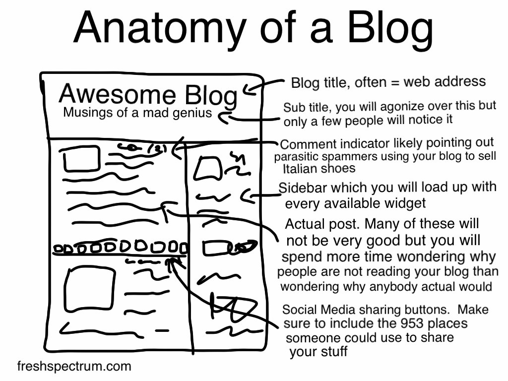 12 blogging mistakes made by researchers and evaluators