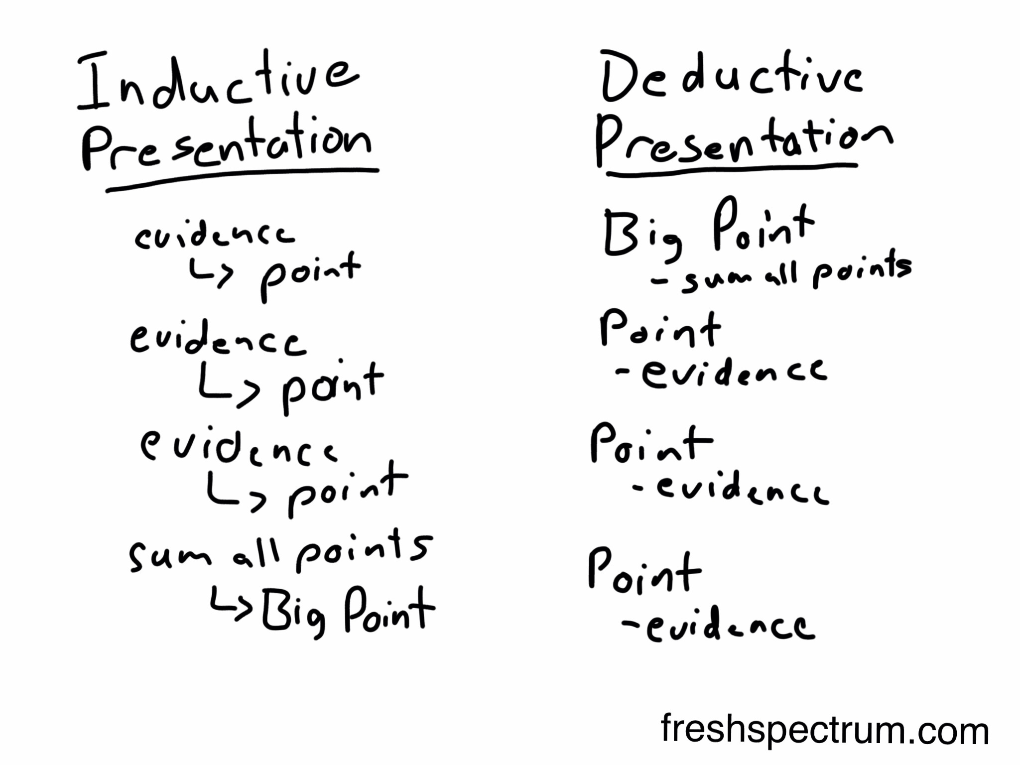 inductive and deductive writing difference between inductive and deductive essays what is the