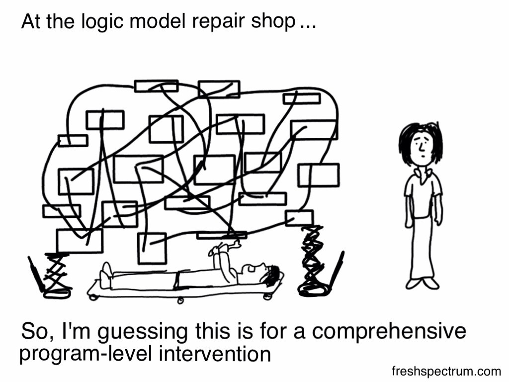 Comprehensive Logic Model Cartoon by Chris Lysy