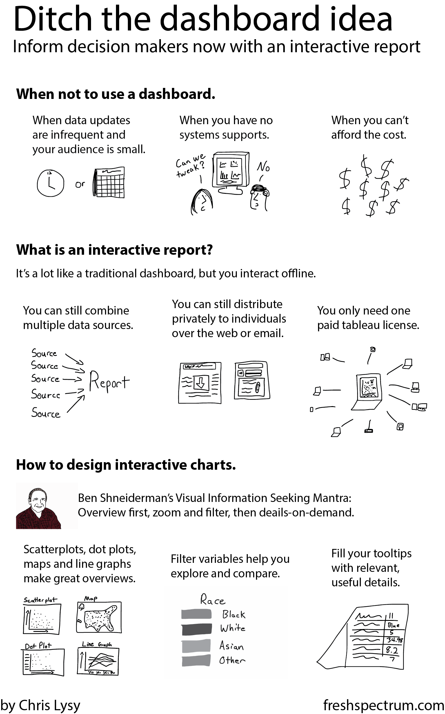 Infographic on creating interactive reports by Chris Lysy