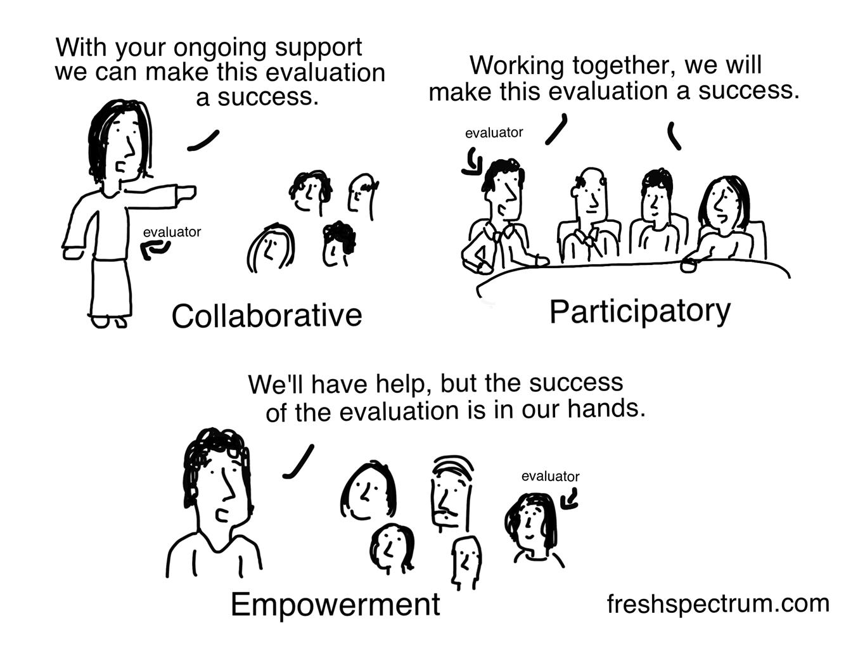 7 More Evaluation Cartoons Including A Cpe Comparison