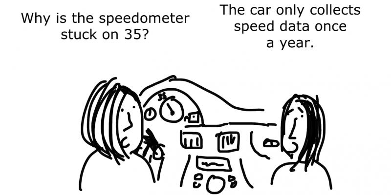 Dashboard stuck on 35 cartoon by Chris Lysy