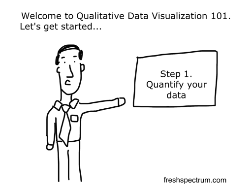 Qualitative Data Analysis Cartoon 7 Data Visualization C...