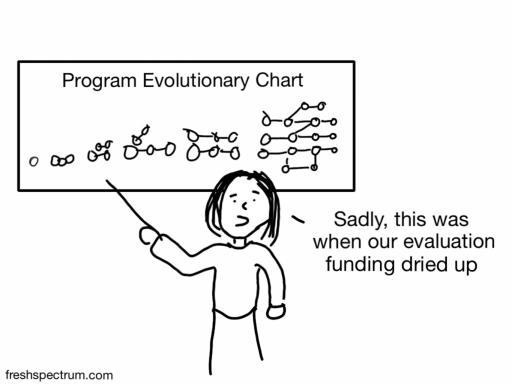 Program evolutionary chart cartoon by Chris Lysy