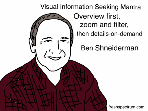 Ben Shneiderman Cartoon