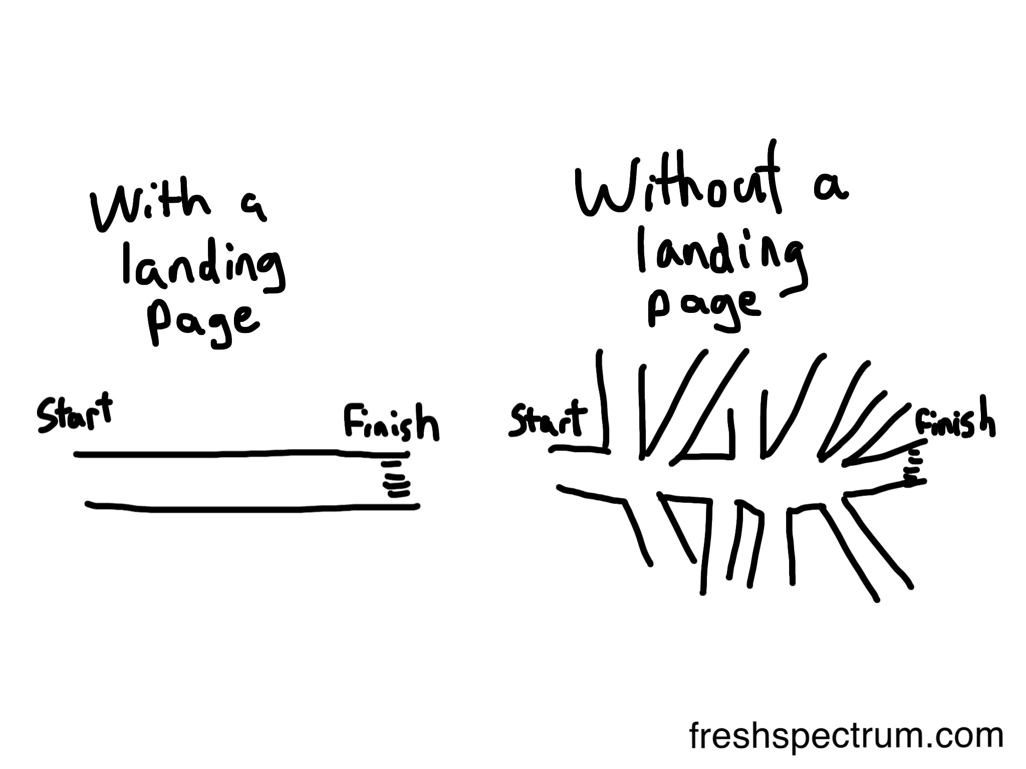 With a landing page cartoon by Chris Lysy