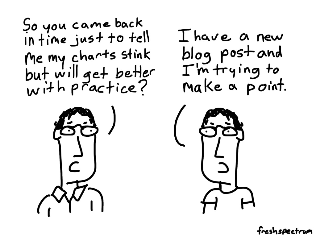 Charts are getting better cartoon by Chris Lysy