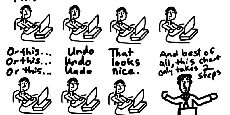 Cartoon showing a series of tries and undos but ending by saying it only took two steps.