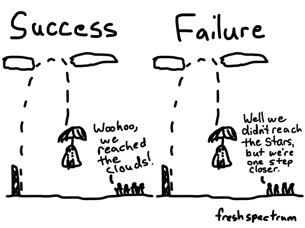 Cartoon showing Success and Failure, both are the same image of a rocket reaching the clouds. One one side it says, woohoo we reached the clouds. On the other it says, well we didn't reach the stars this time but we're one step closer.
