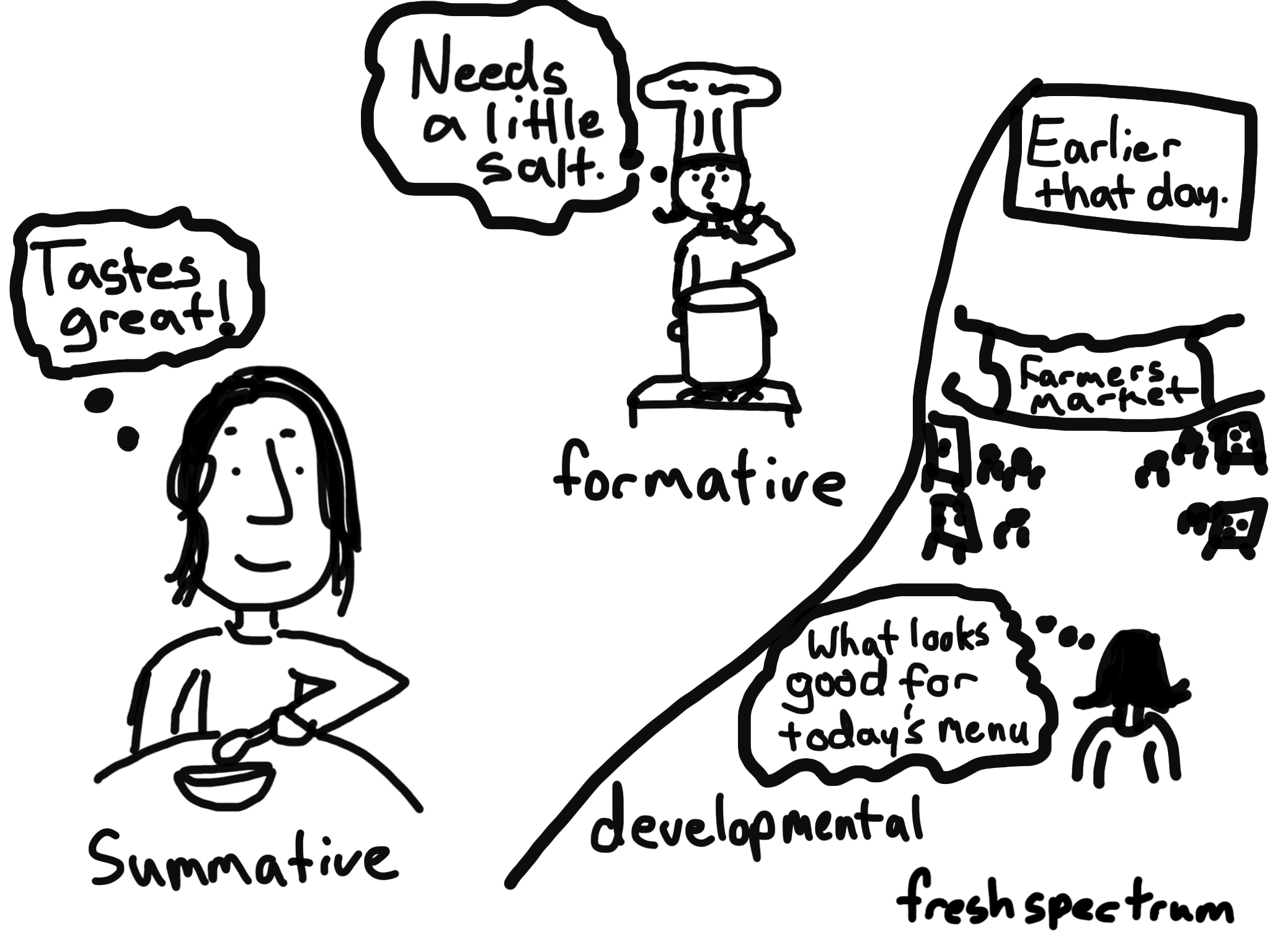 Summative, Formative and Developmental