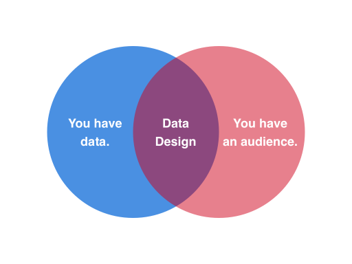 You have data. You have an Audience. Data Design connects the two.