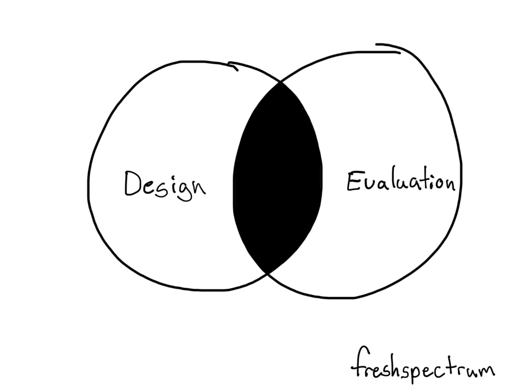 design-evaluation-overlap