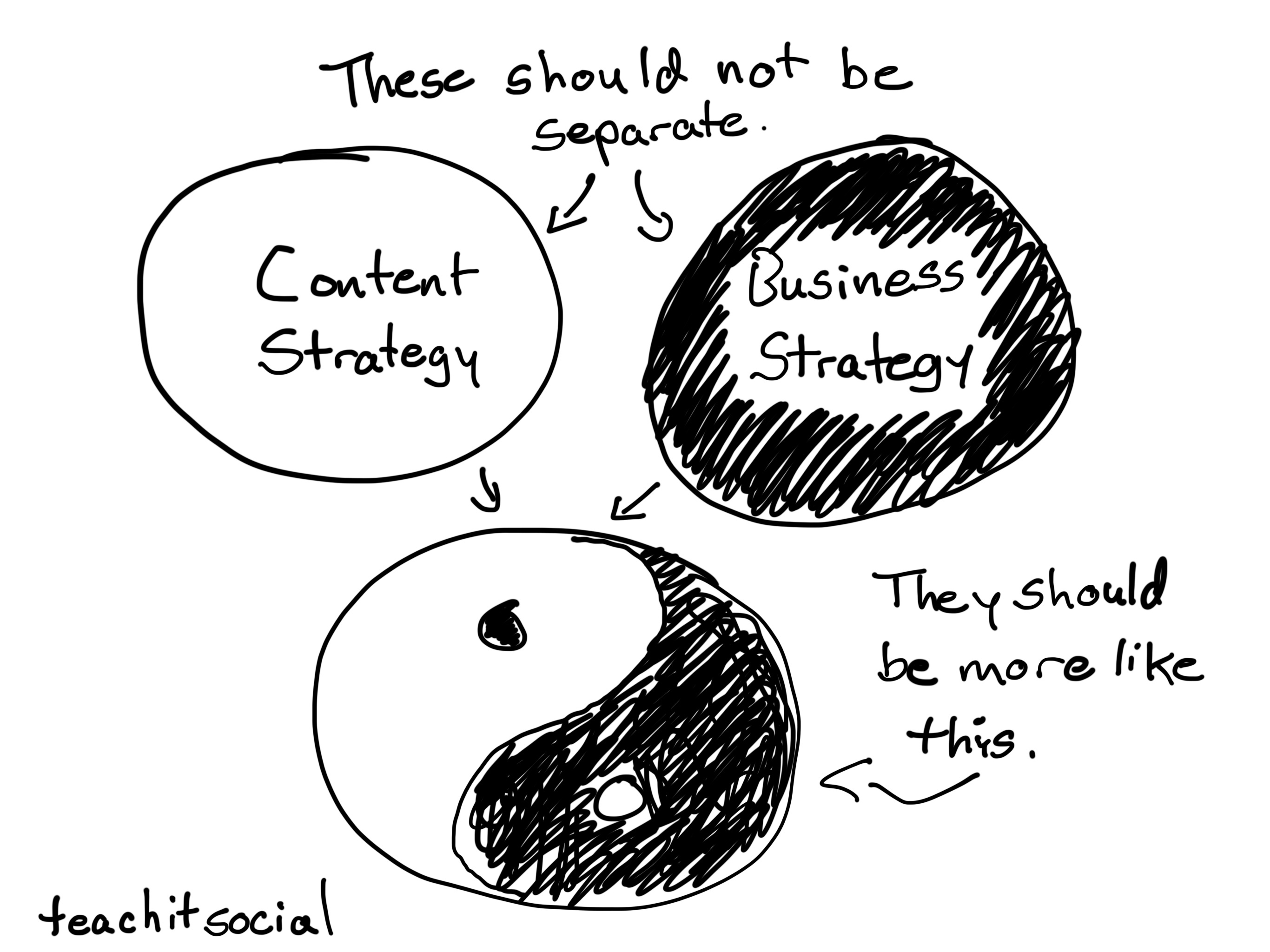 Content and Business Strategy should not be separate. They are intrinsically connected.