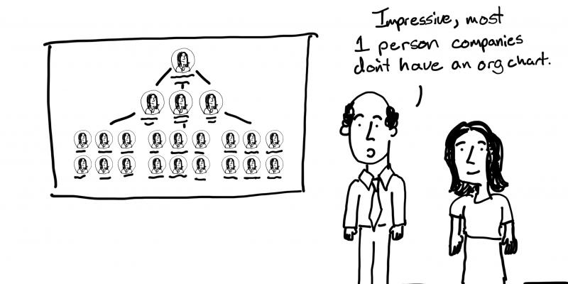 Impressive, most one person companies don't have an org chart. Freshspectrum cartoon.