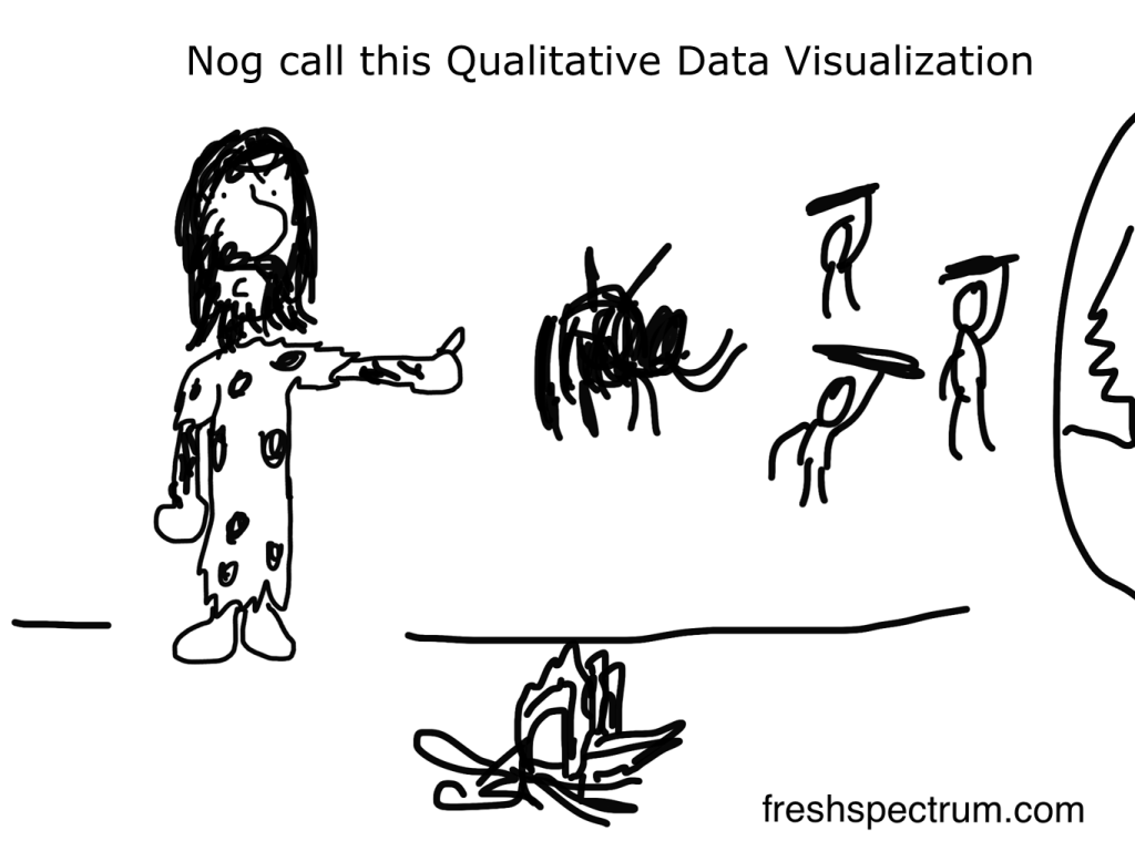 Freshspectrum cartoon by Chris Lysy. Nog call this qualitative data visualization.