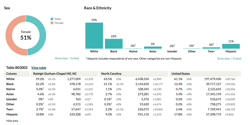 A chart showing the racial mix of individuals within the Raleigh, Durham, Cary, Chapel Hill area.