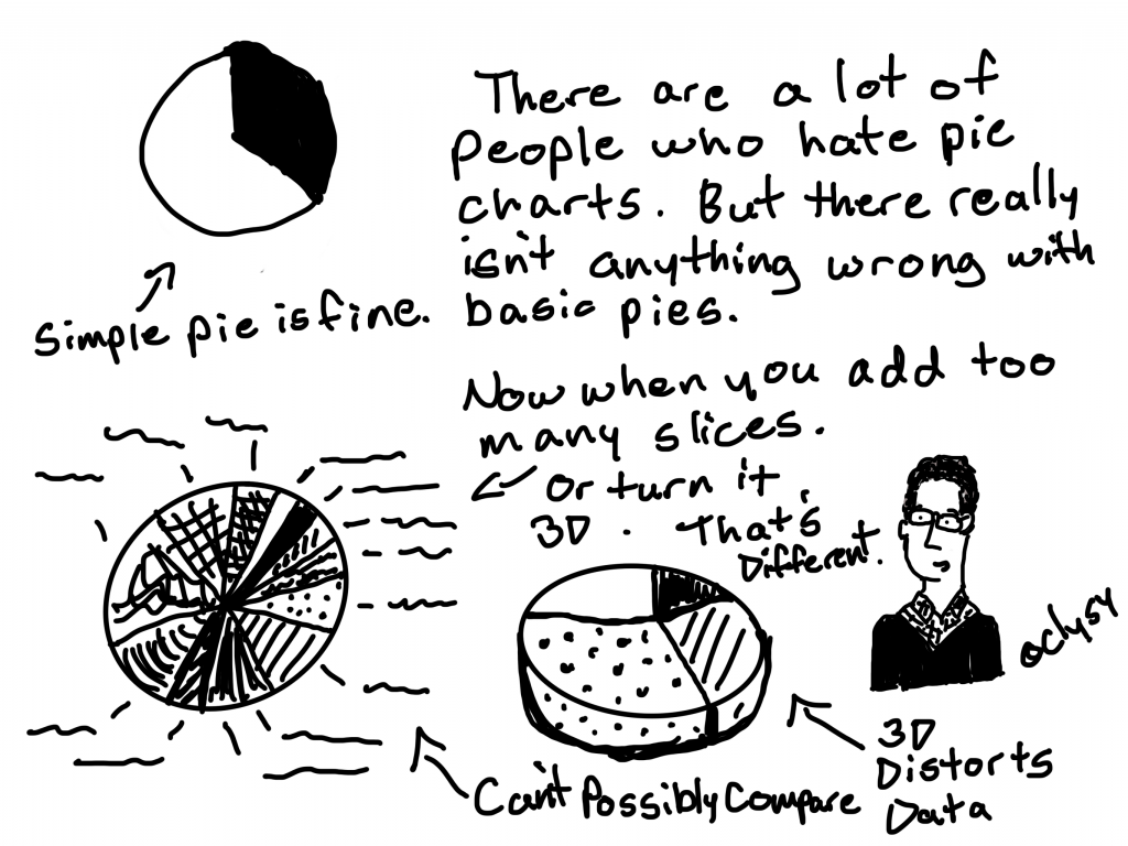 There are a lot of people who hate pie charts. But there really isn't anything wrong with basic pies.  A simple pie chart is fine.  Now when you add too many slices, or turn it 3D.  That's a different story.  With too many slices you can't possibly compare.  And 3D charts distort data.