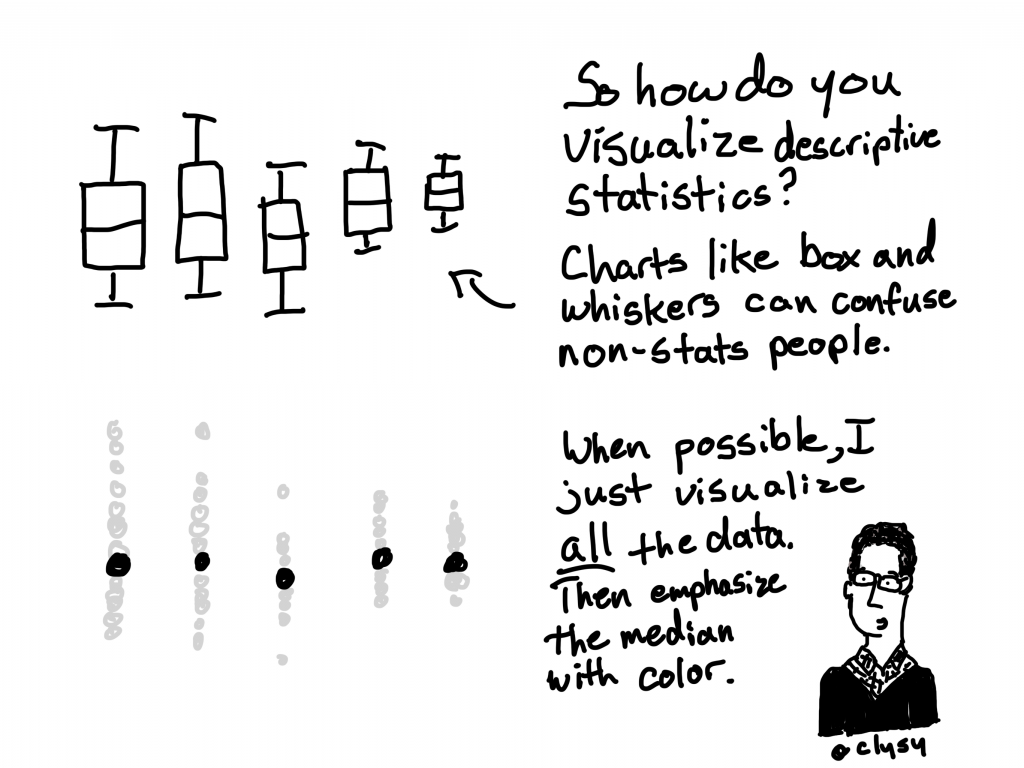 So how do you visualize descriptive statistics?  Charts like box and whiskers can confuse non-stats people.   When possible, I just visualize all the data. Then emphasize the median with color.