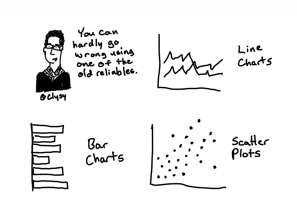 You can hardly go wrong using one of the old reliables. Line Charts, Bar Charts, Scatter Plots.