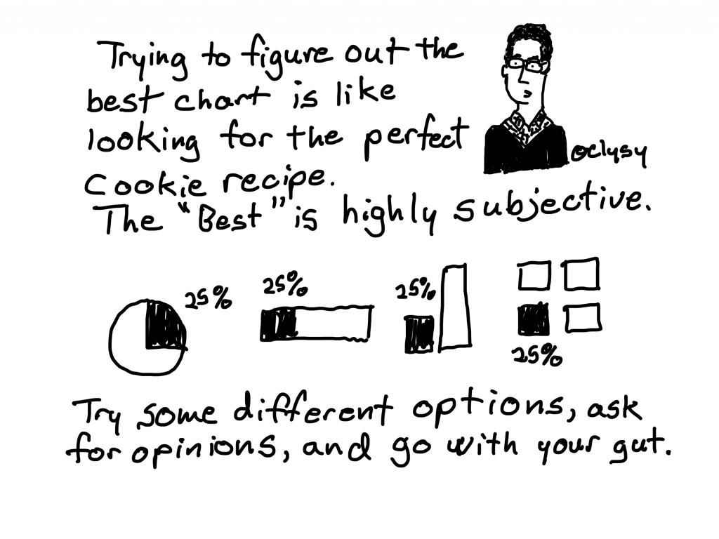 "Trying to figure out the best chart is like looking for the perfect cookie recipe. The ""Best"" is highly subjective.   Try some different options, ask for opinions, and go with your gut."
