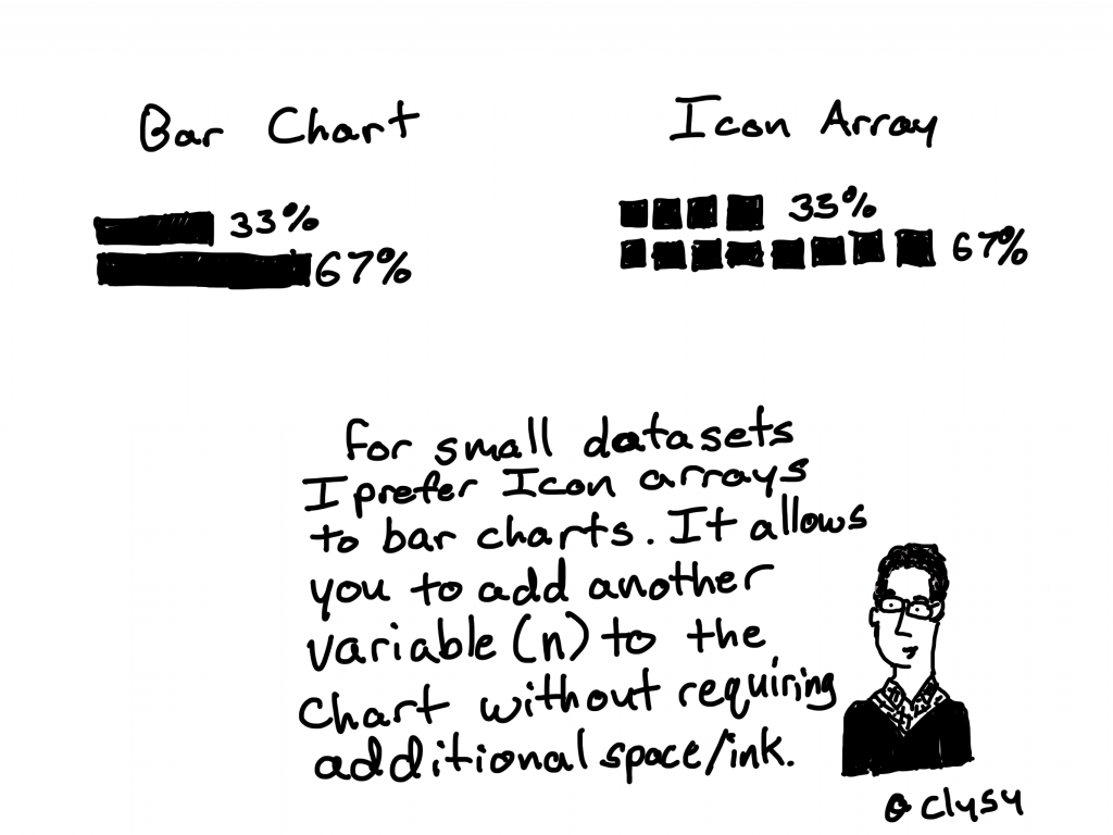 So for small datasets I prefer icon arrays to bar charts.  It allows you to add another variable (n) to the chart without requiring additional space/ink.
