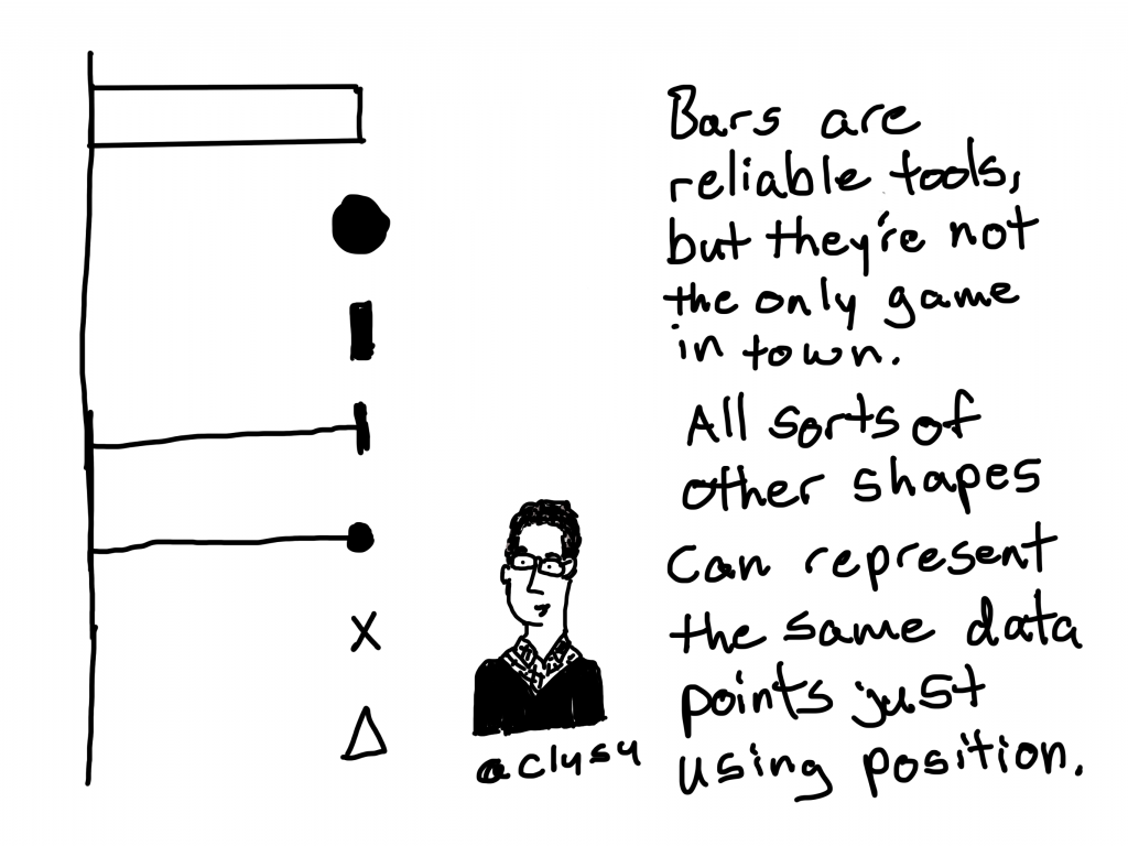 Bars are reliable tools, but they're not the only game in town. All sorts of other shapes can represent the same data points just using position.