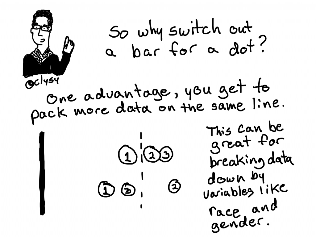 So why switch out a bar for a dot? One advantage, you get to pack more data on the same line.  This can be great for breaking down by variables like race and gender.
