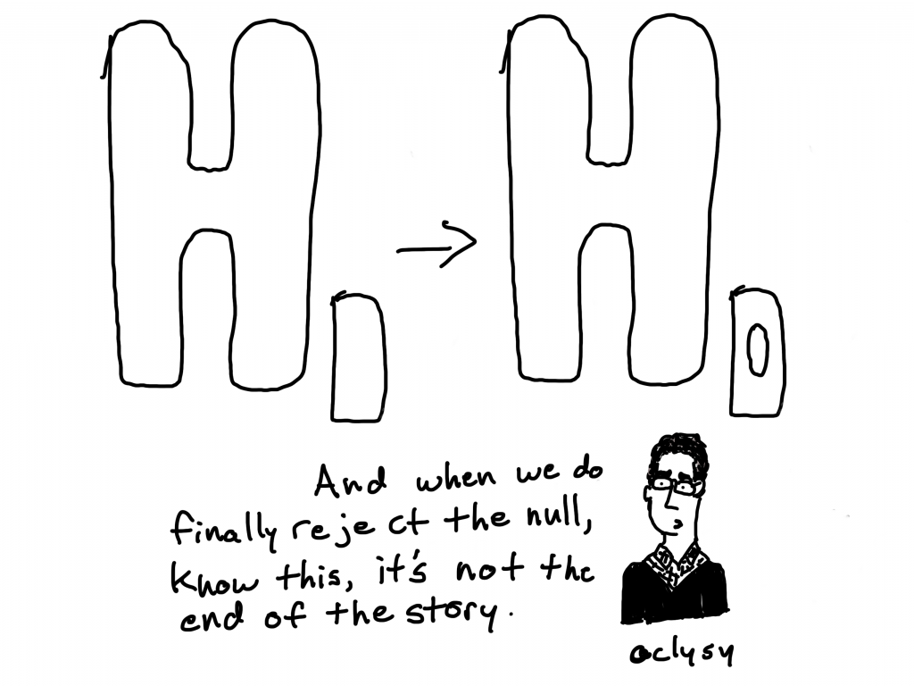 And when we do finally reject the null, know this, it's not the end of the story.