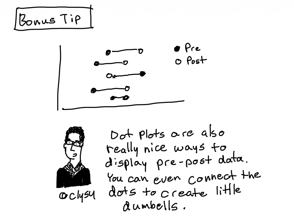 Bonus tip. Dot plots are also really nice ways to display pre-post data. You can even connect the dots to create little dumbbells.