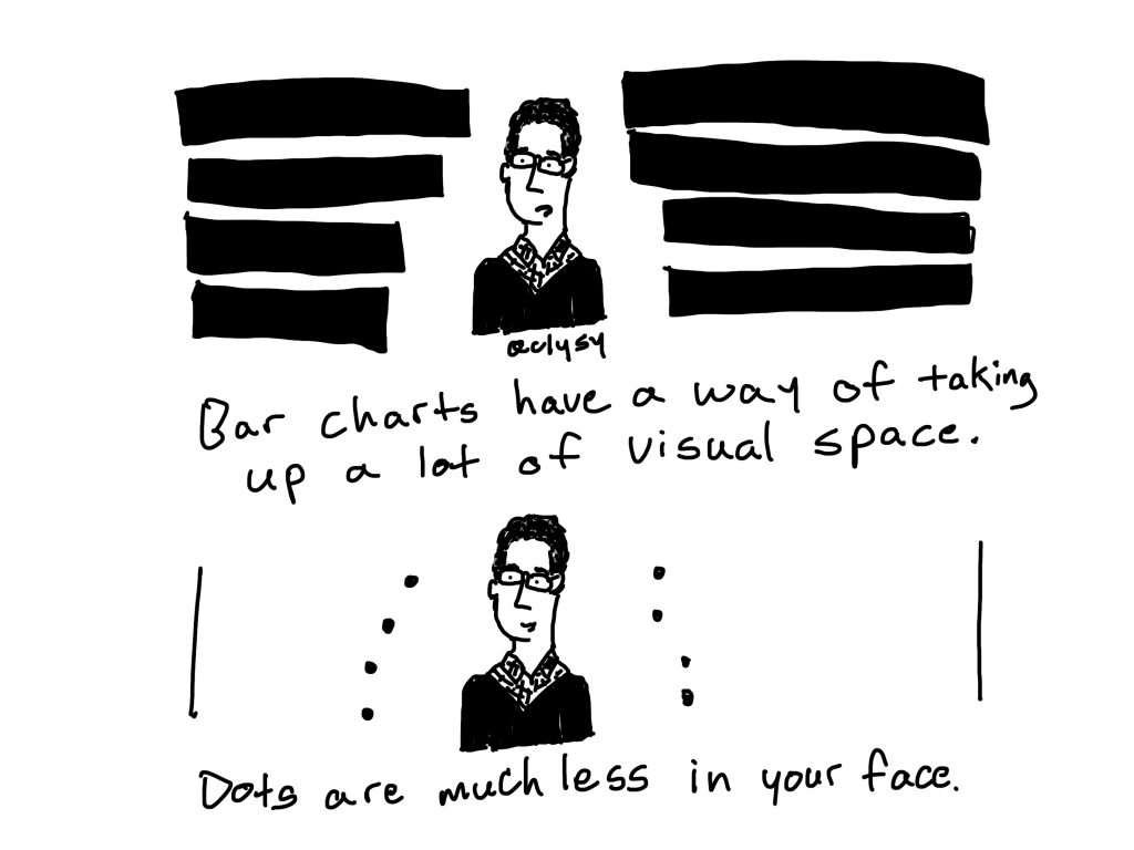 Bar charts have a way of taking up a lot of visual space. Dots are much less in your face.