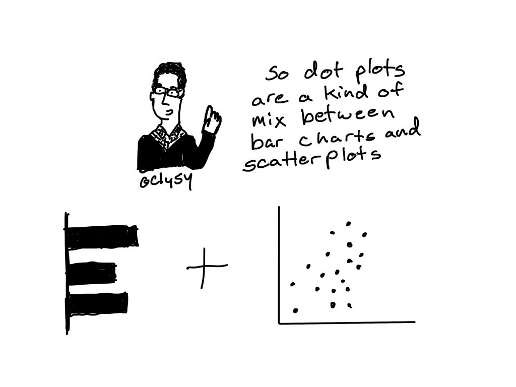 So dot plots are a kind of mix between bar charts and scatter plots.