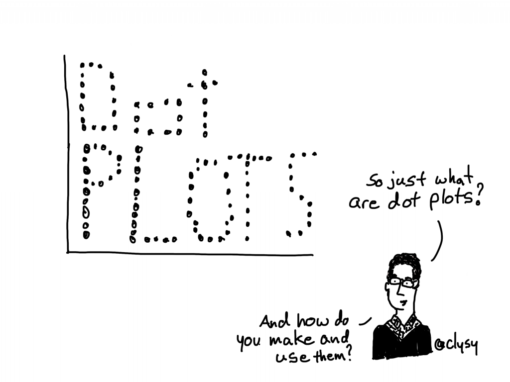 So just what are dot plots? And how do you make and use them?