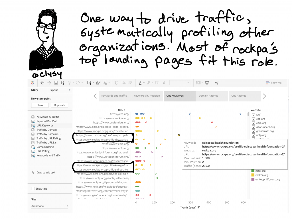 One way to drive traffic, systematically profiling other organizations. Most of rockpa's top landing pages fit this role.