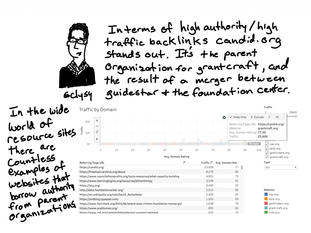 In terms of high authority/high traffic backlinks, candid.org stands out.  It's the parent organization for grantcraft, and the result of a merger between guidestar and the foundation center. In the wide world of resource sites there are countless examples of websites that borrow authority from parent organizations.