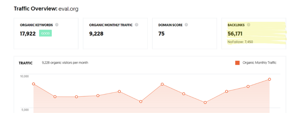 "A snapshot of ""backlinks"" data pulled from Neil Patel's Ubersuggest."