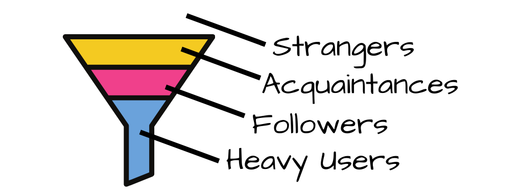 An example of a simple marketing funnel.  Moves through from strangers to acquaintances to followers to heavy users.