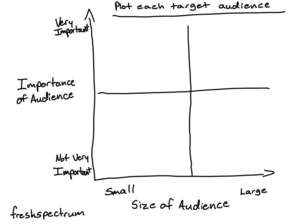 A two by two plot with importance of audience on the y axis and size of audience on the x axis.
