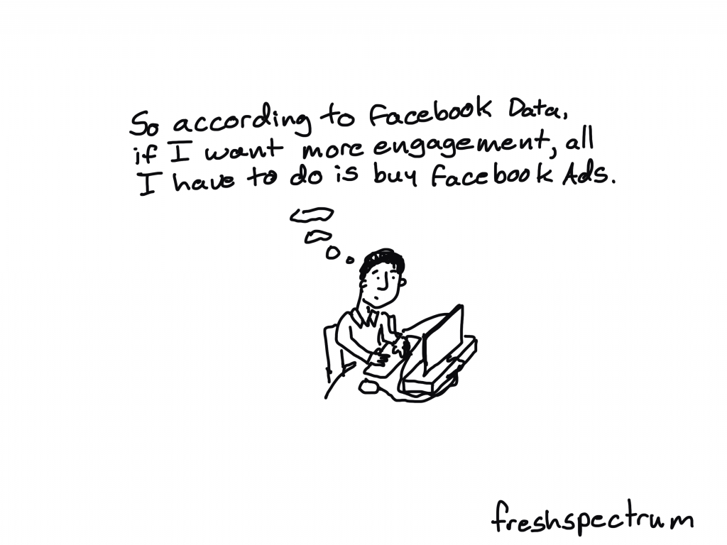 "Freshspectrum Cartoon by Chris Lysy. Person thinking ""So according to Facebook data, if I want more engagement, all I have to do is buy Facebook Ads."