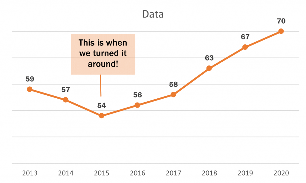 How to create a line graph in Excel - Beyond the Basics