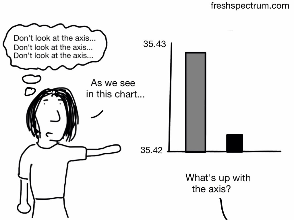 "Cartoon where the presenter is showing a bar chart with a bad axis, thinking ""don't look at the axis.""  Someone in the audience says, ""What's up with the axis?"""